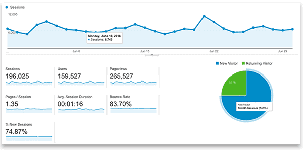 analytics-June-2016